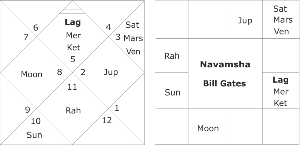 Bill Gates horoscope