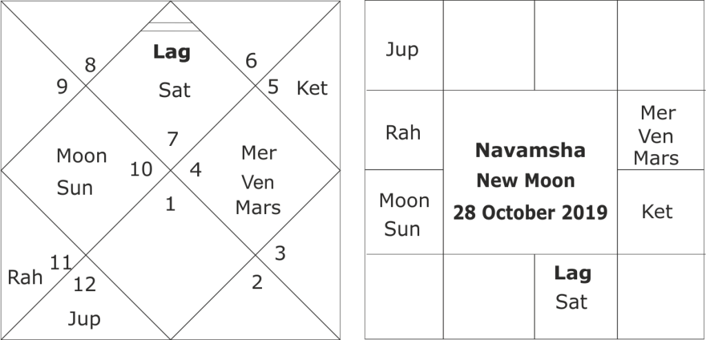 North-East Monsoon 2019 Forecast
