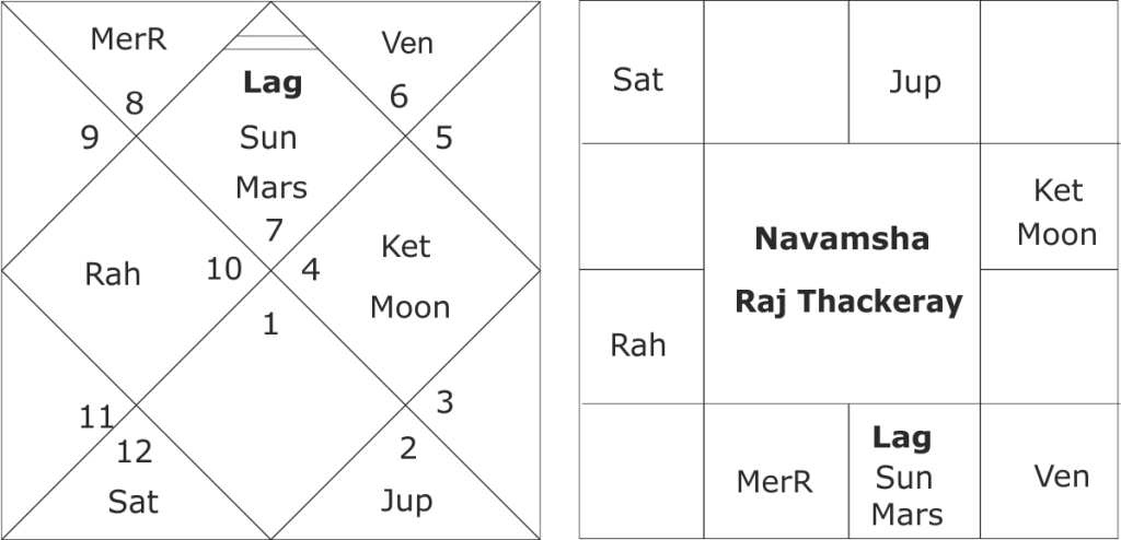 Raj Thackeray astrological predictions