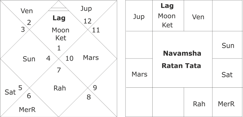birth chart of Ratan Tata