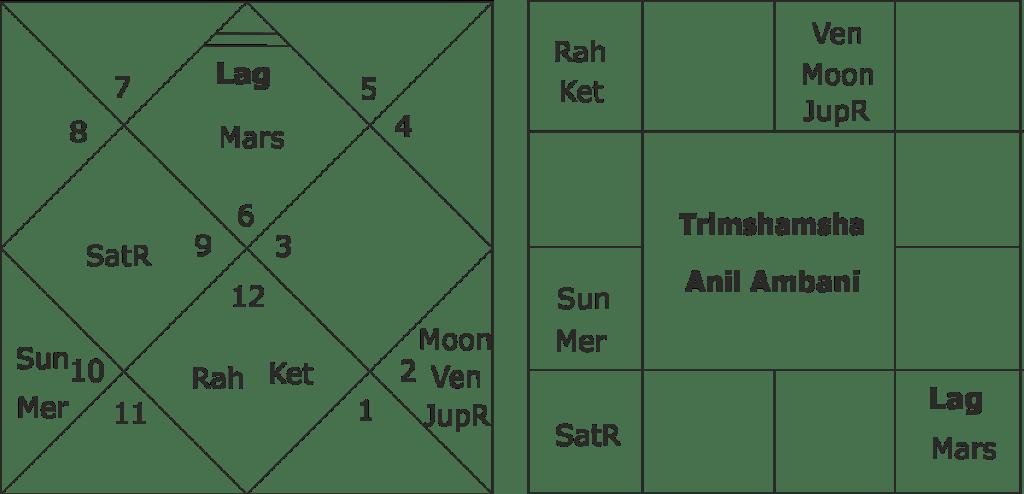 Anil Ambani predictions