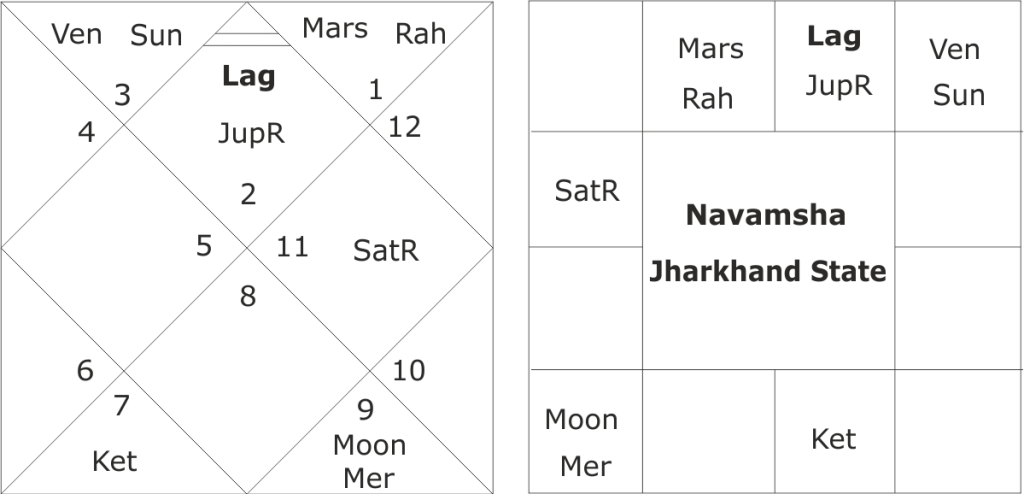 astrological forecast about Jharkhand assembly elections