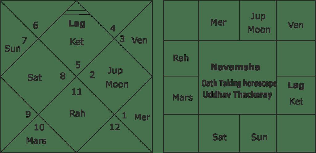 Future of Uddhav Thackeray government in Maharashtra