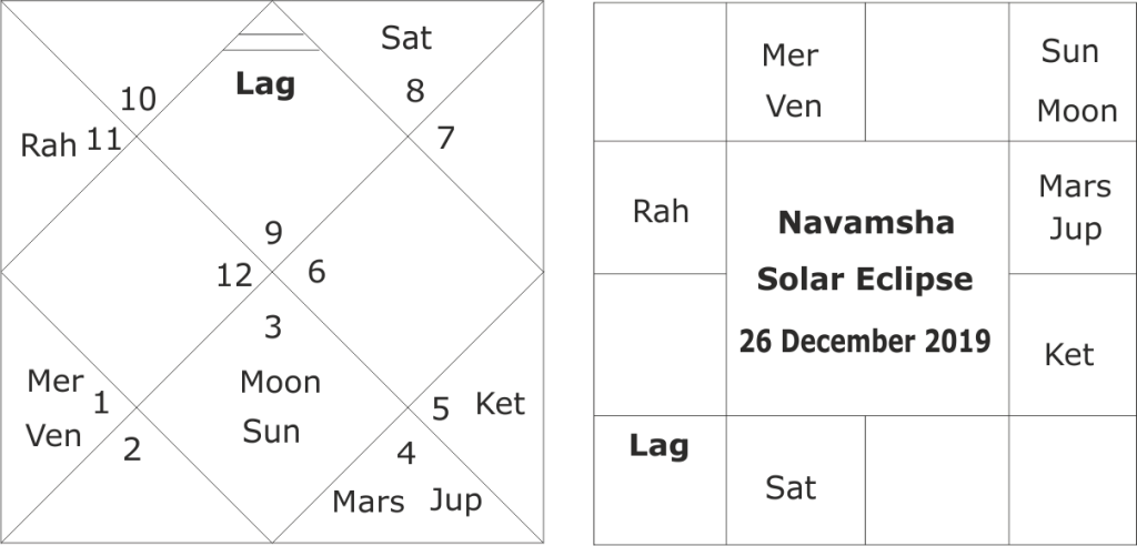Predictions for solar eclipse of 26th December 2019