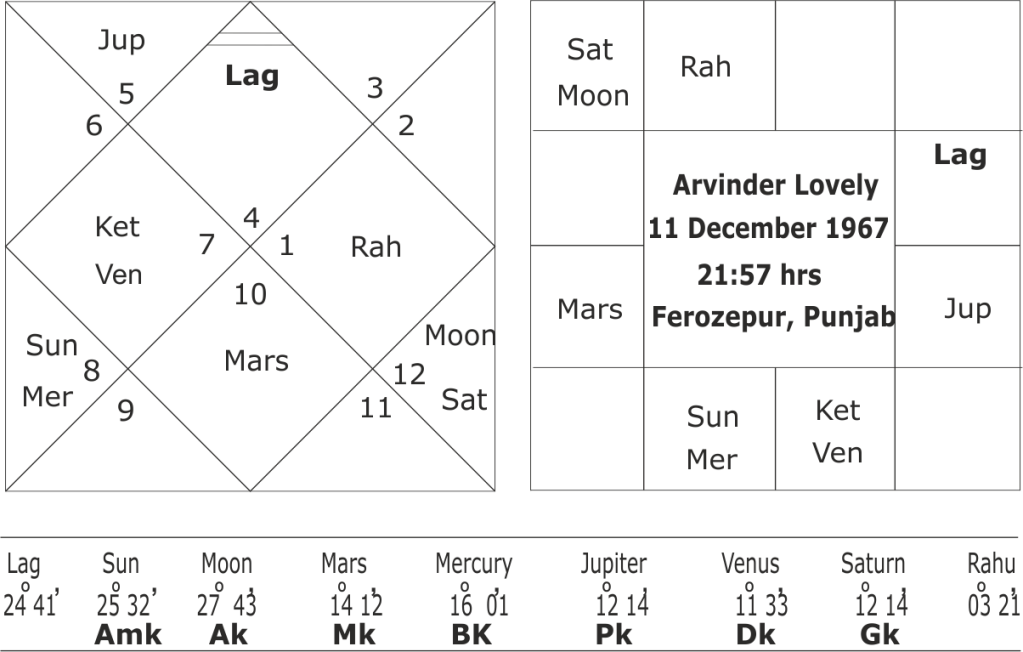 astrological predictions about Arvinder Singh Lovely