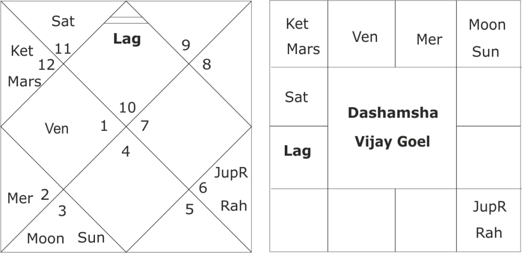 astrological predictions on the horoscope of Vijay Goel