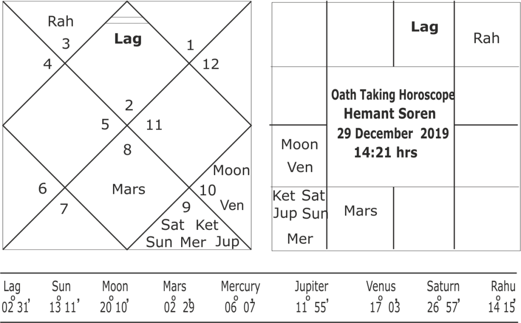 Oath Taking horoscope of Hemant Soren