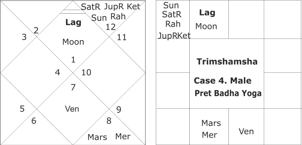 Pitra Dosha or Pitru Dosha in astrology