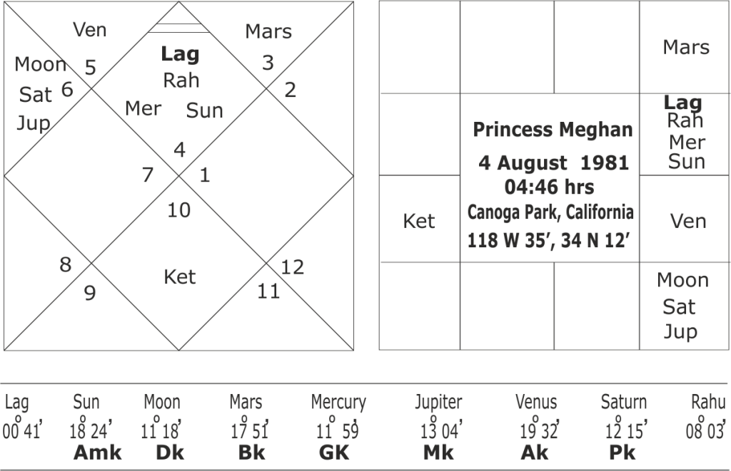 astrological predictions about Princess Meghan