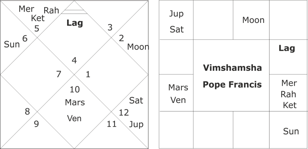 horoscope of Pope Francis