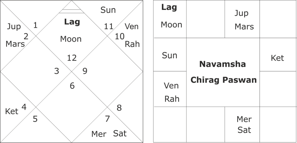 astrological predictions about Chirag Paswan