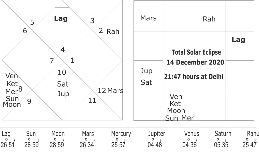astrological predictions about North East Monsoon in year 2020