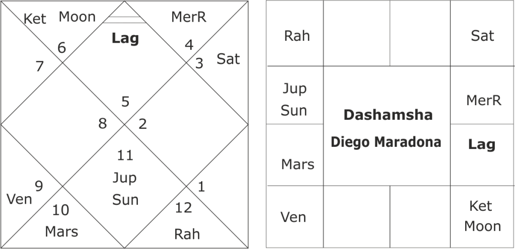 Birth chart of Diego Maradona