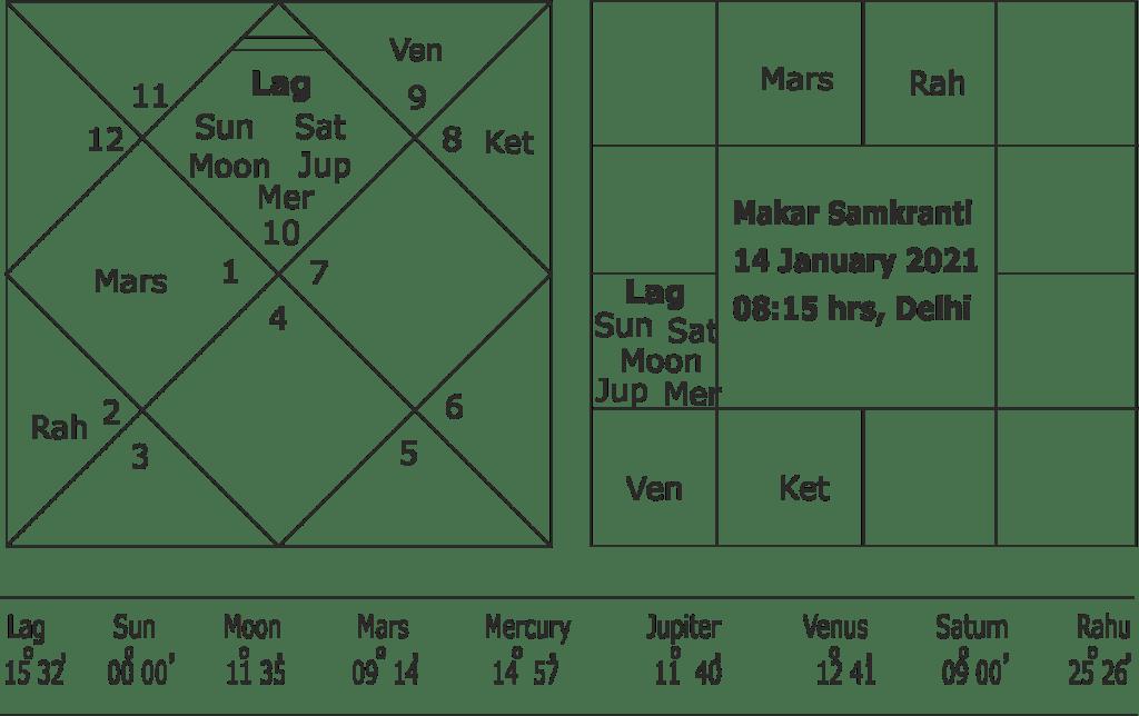 Makar Samkranti horoscope predictions for 2021