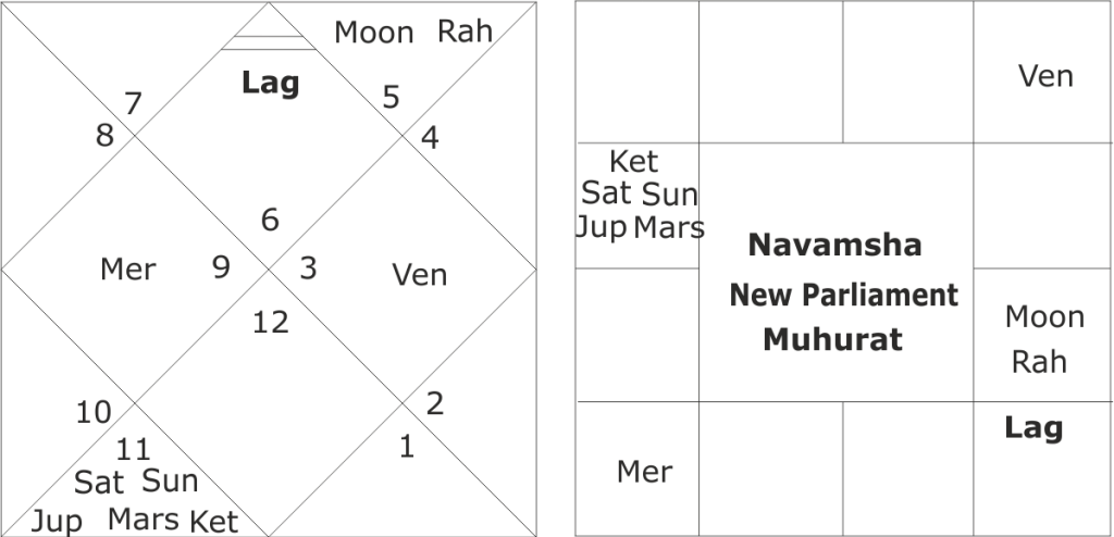 astrological predictions about fate of New Parliament building in India