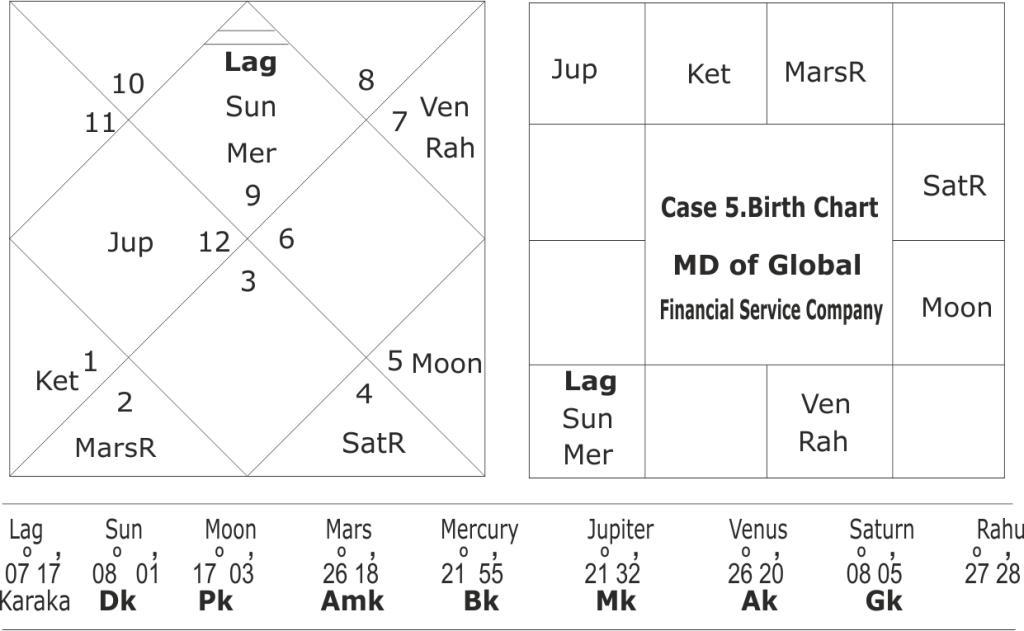 Raja Yoga's and Dhana Yoga's in birth chart