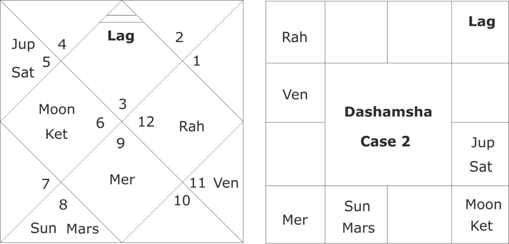 Raja Yoga's in horoscope