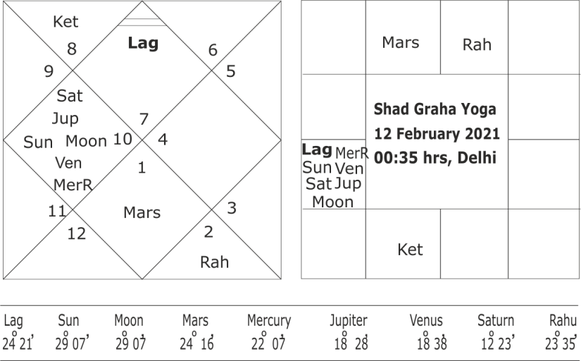 six planets conjunction in February 2021