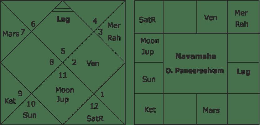O. Pannerselvam birth chart
