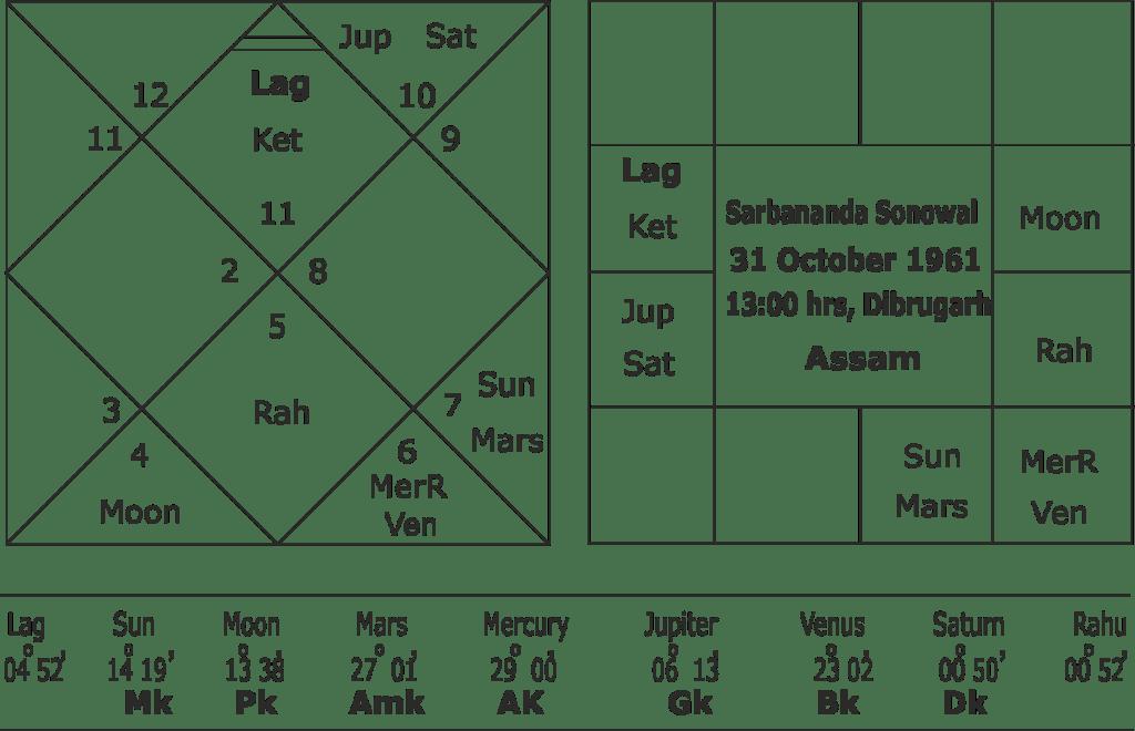 horoscope of Sarbananda Sonowal