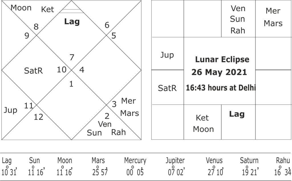 Lunar Eclipse of 26 May 2021