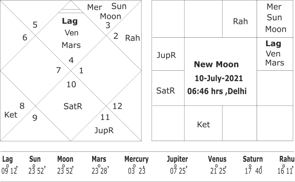 South West Monsoon forecast for 2021