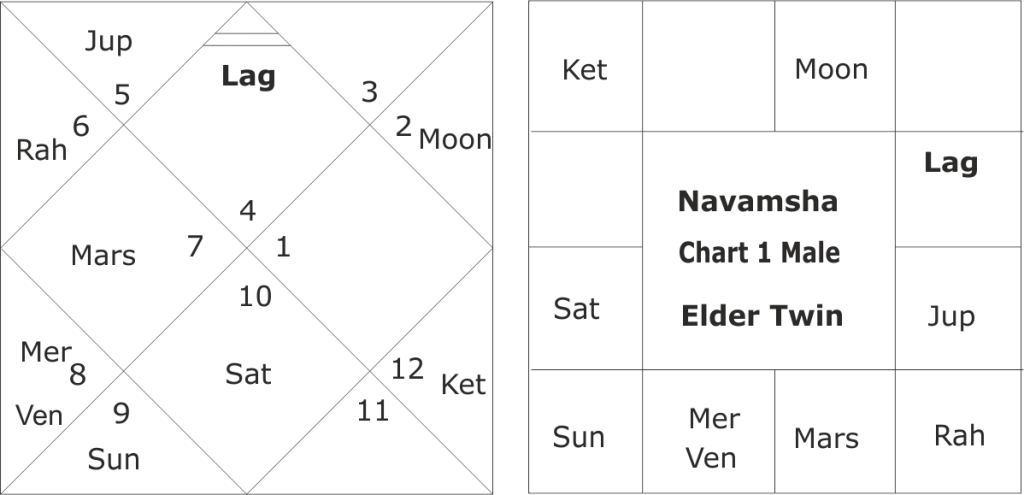 Rahu-Ketu in the horoscope of Corona Virus Patients
