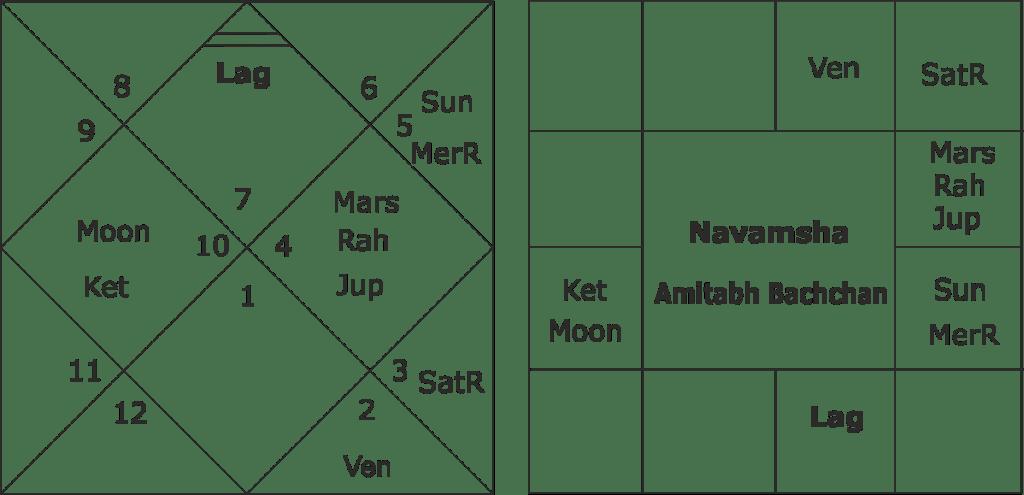 Amitabh Bachchan Kundali Predictions