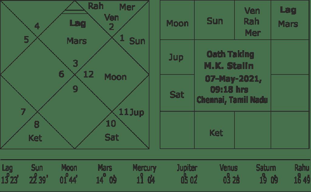 Oath Taking horoscope of M.K. Stalin