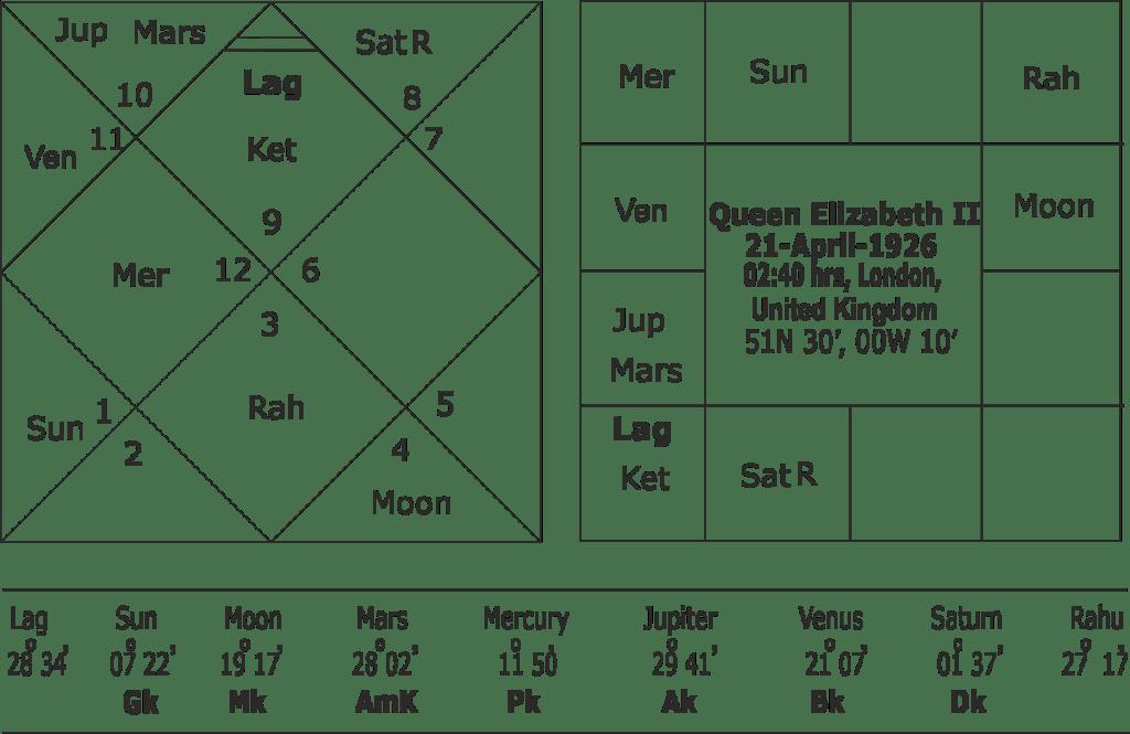 Queen Elizabeth II birth chart