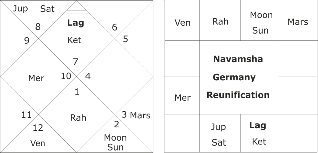 astrological predictions about German elections