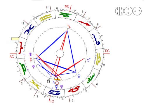 wanda-marcel-proust-chart