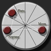 「YOD ASTROLOGY」的圖片搜尋結果