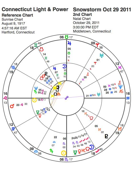 CL&P horoscope natal chart