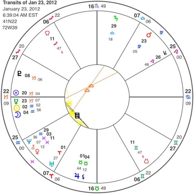 horoscope chart Aquarian New Moon