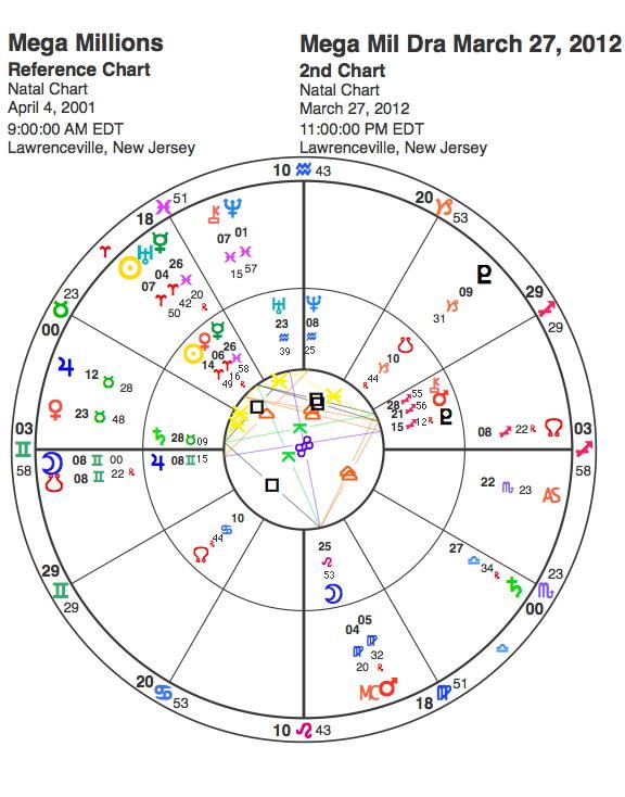 Mega Million Drawing 3272012 astrology horoscope