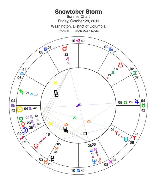 Snowtober 2011 Horoscope Chart