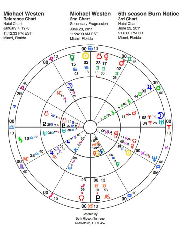 Burn Notice Start of 5th Season Horoscope