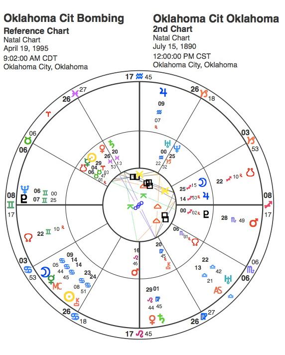Astrology Chart of the Oklahoma City Bombing