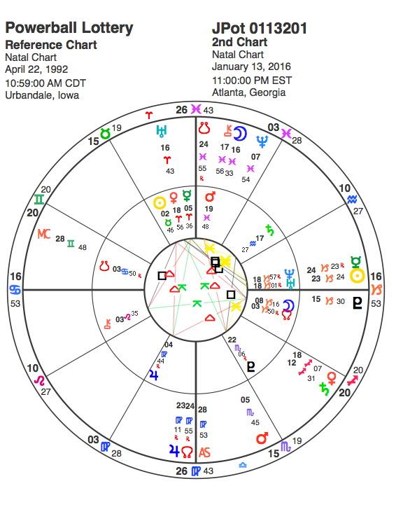 Powerball Astrology
