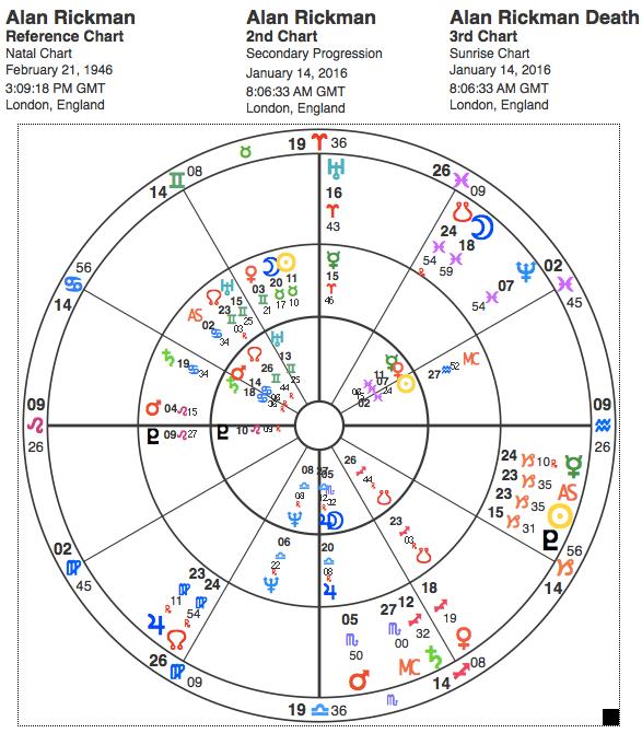 Birth Chart for Alan Rickman