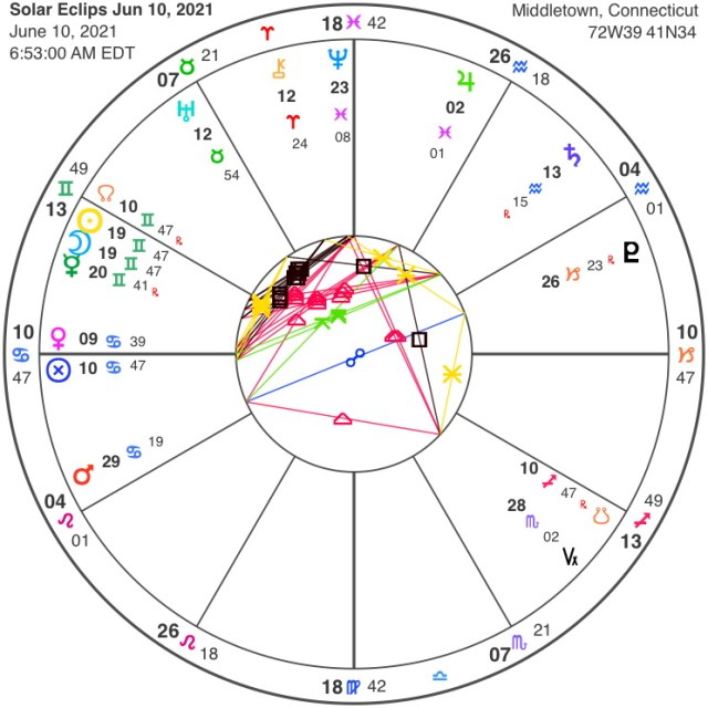 June 10, 2021 Solar Eclipse