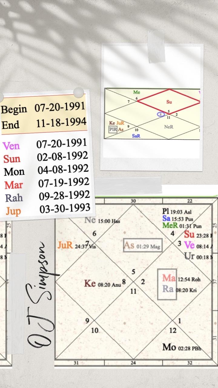 Oj simpson vedic astrology chart and data analysis