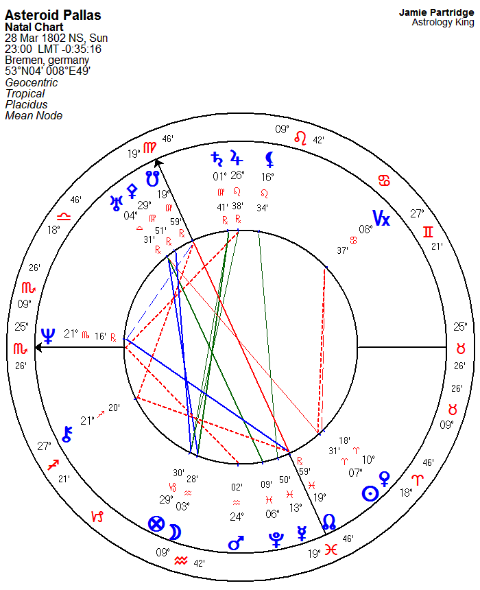 Asteroid Pallas Astrology