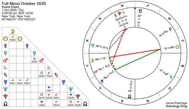 Luna piena ottobre 2020 Astrologia