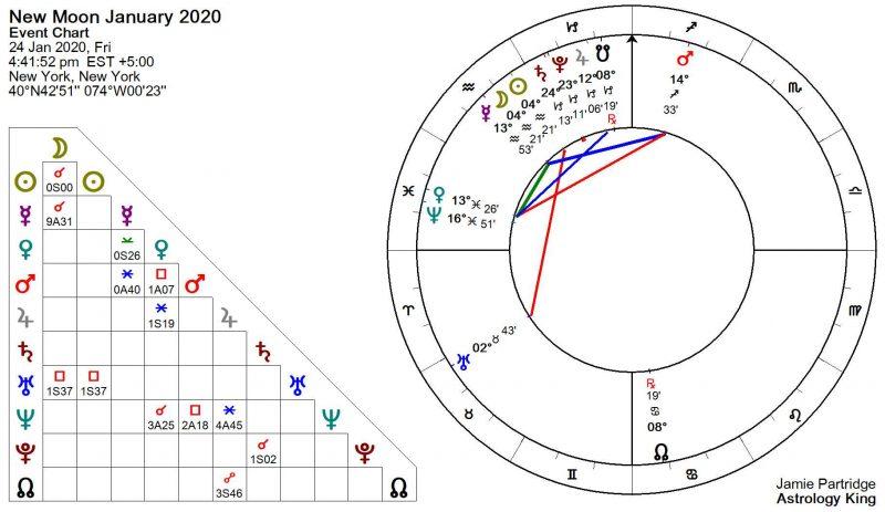 Nouvelle Lune Janvier 2020 Astrologie