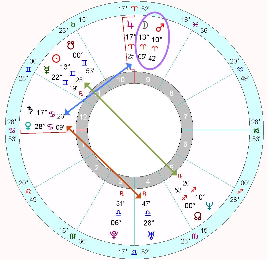angelina jolie 39 s horoscope astrology school. Black Bedroom Furniture Sets. Home Design Ideas