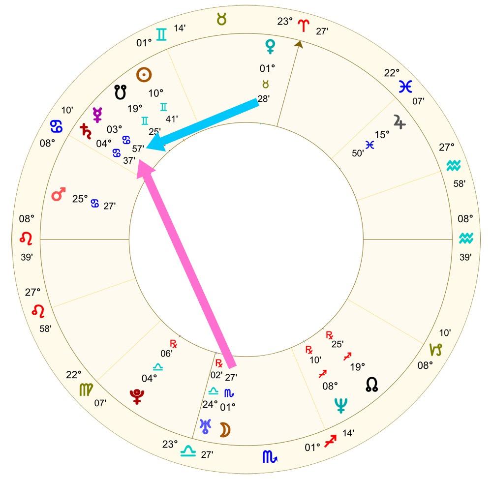 Alanis Morissette's horoscope | Astrology School