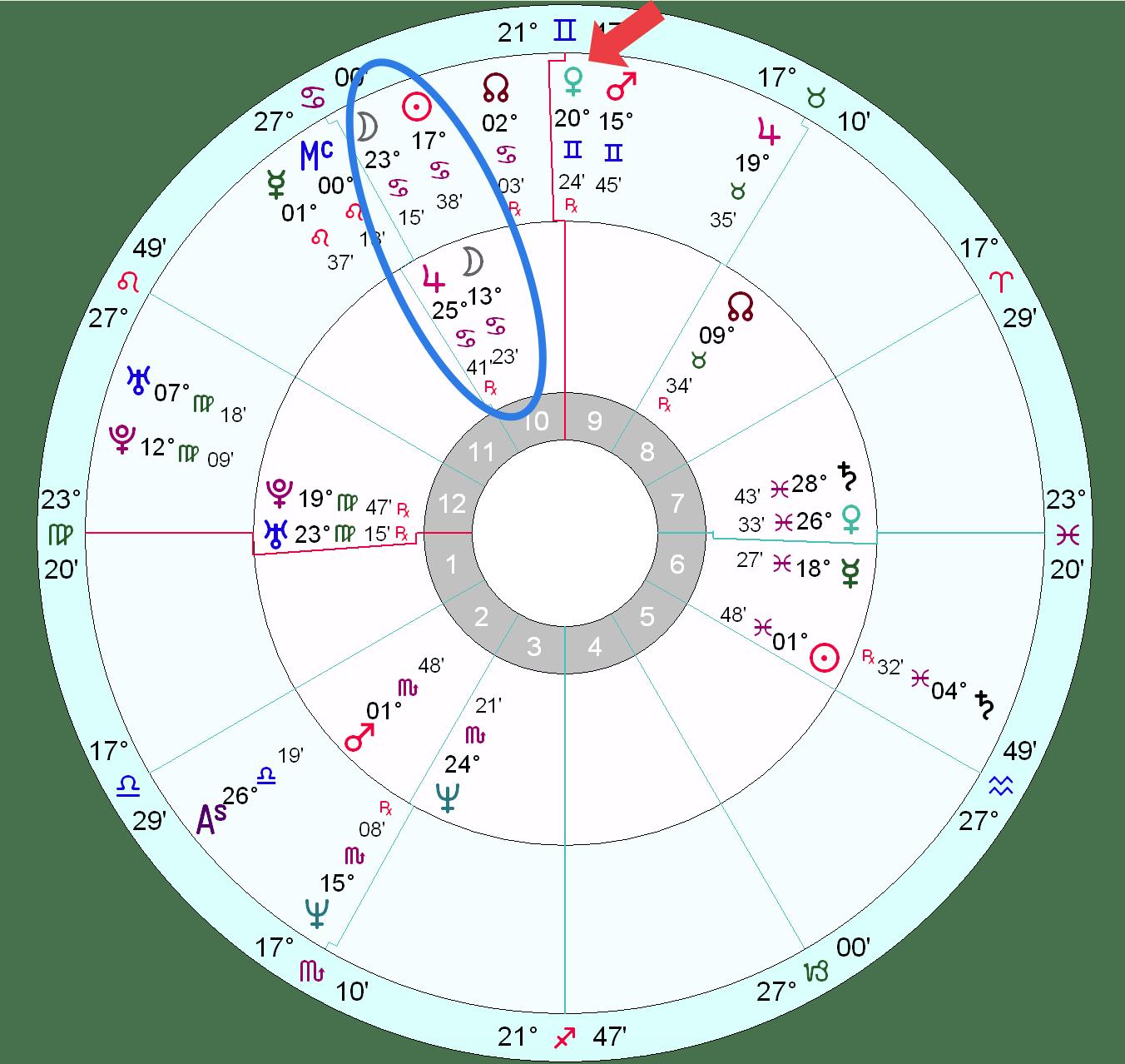 Kurt Cobain's horoscope | Astrology School