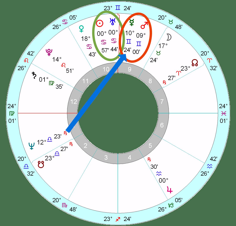 Elizabeth Warren's horoscope | Astrology School